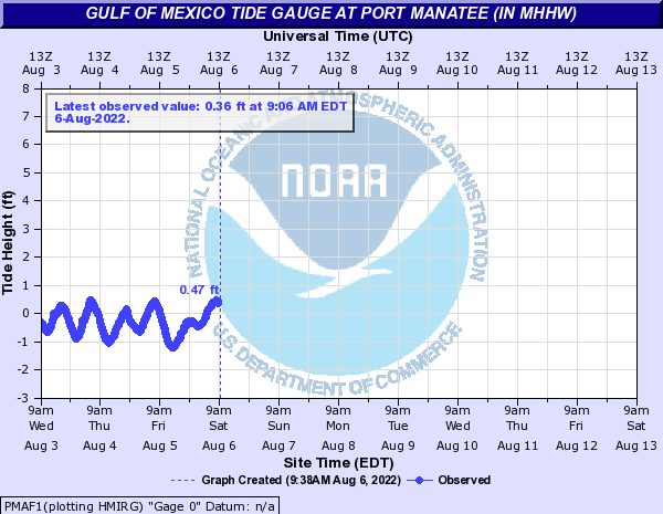 Gulf of Mexico Tide Gauge at PORT MANATEE (in MHHW)
