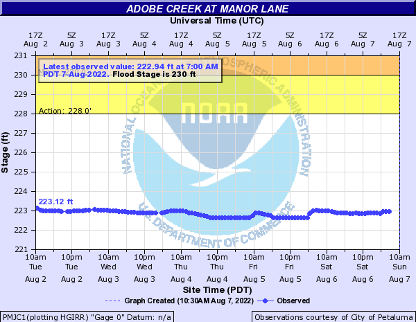 Adobe Creek at Manor Lane