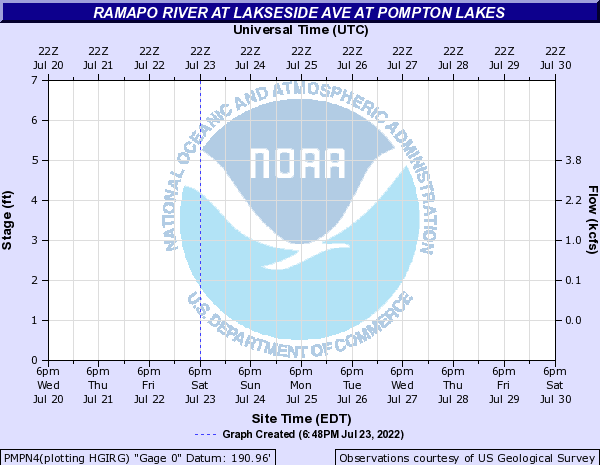 Ramapo River at RAMAPO RIVER AT LAKESIDE AVE AT POMPTON LAKES