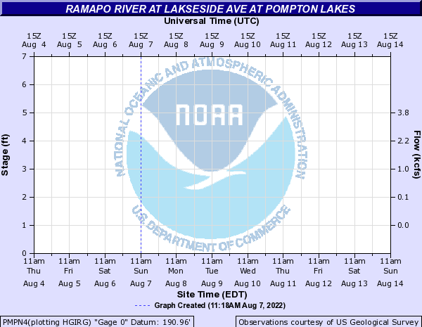 Ramapo River at Lakseside Ave at Pompton Lakes