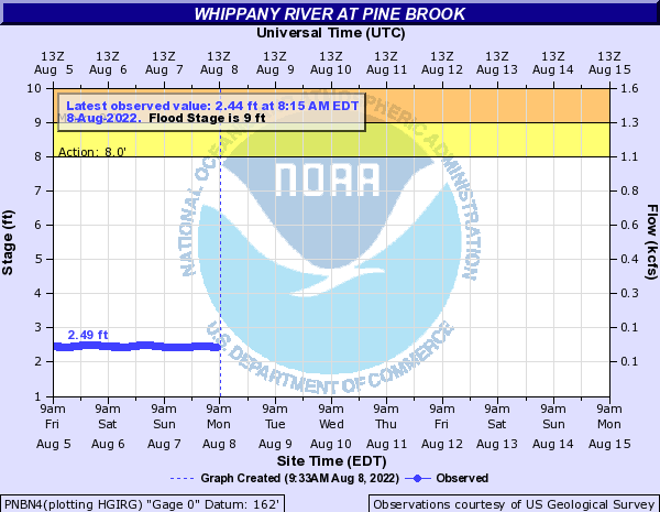 Whippany River at Pine Brook
