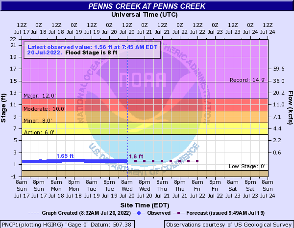 Penns Creek at Penns Creek