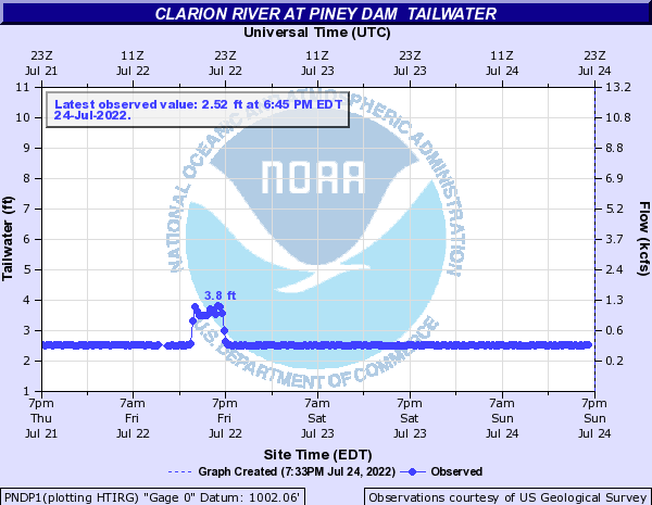 Clarion River at Piney Dam  Tailwater