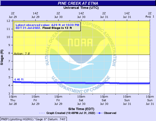 Pine Creek at Etna