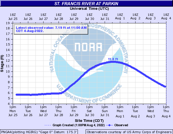St. Francis River at Parkin