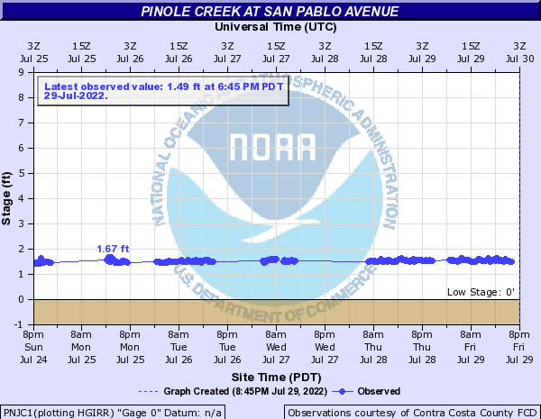 Pinole Creek at San Pablo Avenue