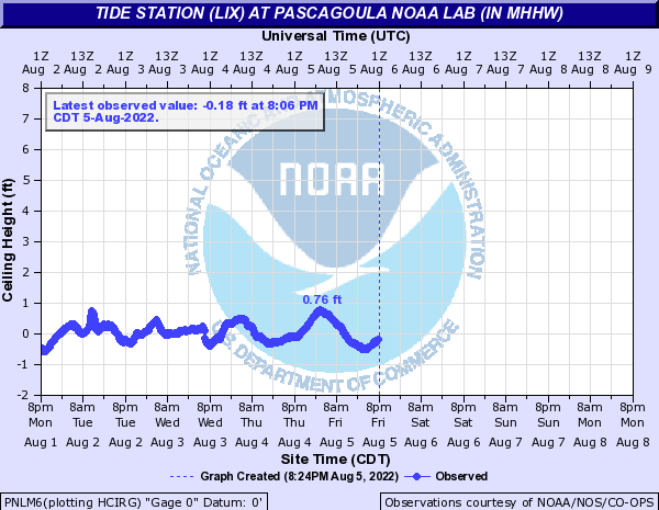 Tide Gauge for Pascagoula, MS