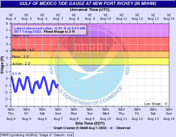 Gulf of Mexico Tide Gauge at New Port Richey