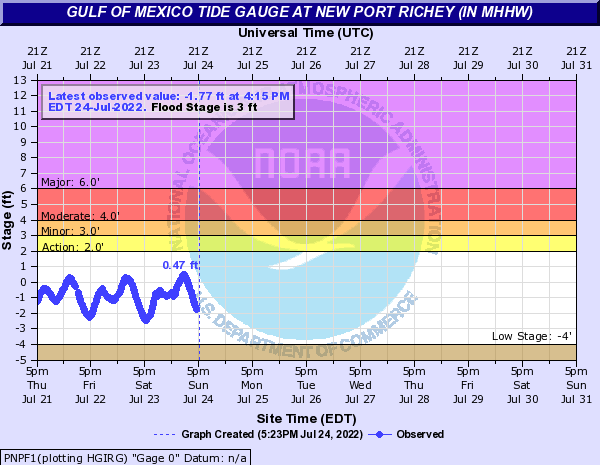 Gulf of Mexico Tide Gauge at New Port Richey (in MHHW)