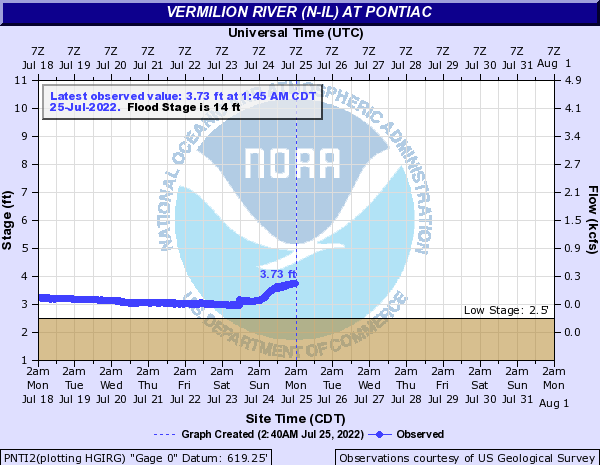 Vermilion River (N-IL) at Pontiac
