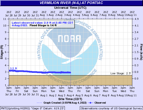 Vermilion River at Pontiac