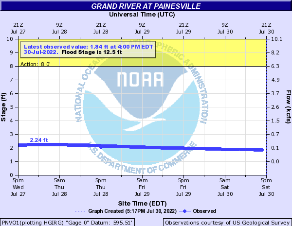 Grand River at Painesville