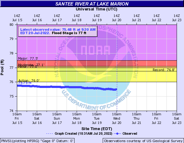 Santee River at Lake Marion