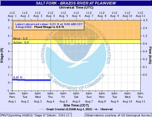 Salt Fork - Brazos River at Plainview