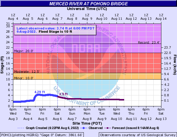 Merced River at Pohono Bridge