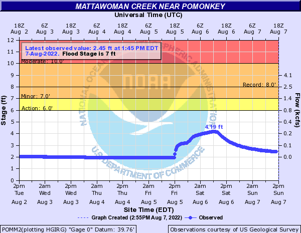 Mattawoman Creek near Pomonkey