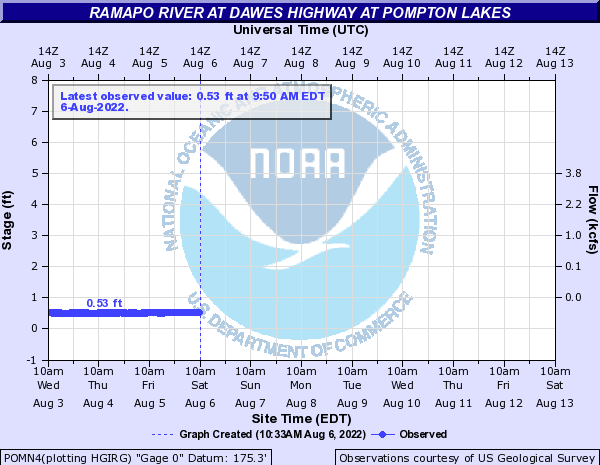 Ramapo River at Dawes Highway at Pompton Lakes