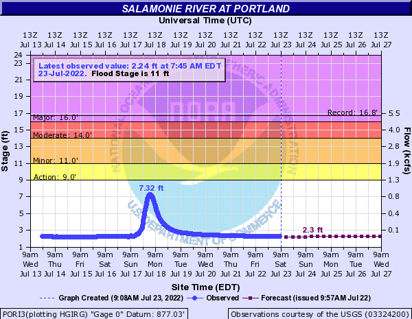 Salamonie River at Portland