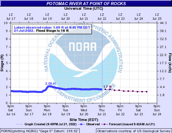 Potomac River H2O & WX data - Friends of Fletchers Cove