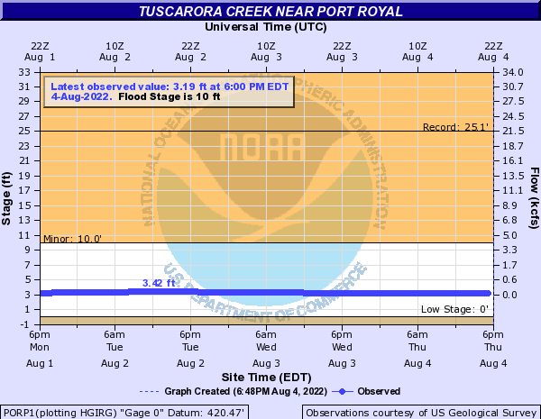 Tuscarora Creek near Port Royal