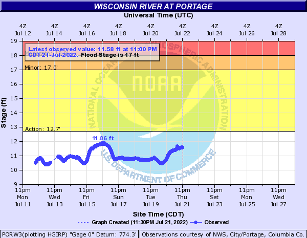 High water prediction for Wisconsin River