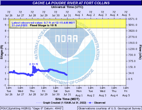 Cache La Poudre River (CO) at Fort Collins