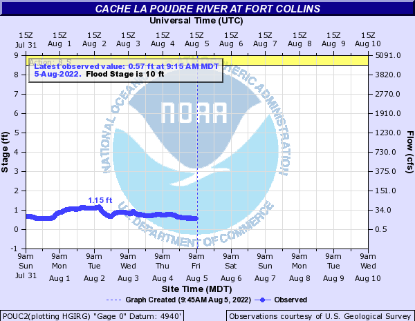 Cache La Poudre River at Ft. Collins