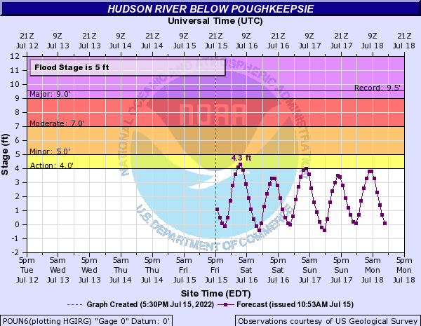 Hydrologic Chart