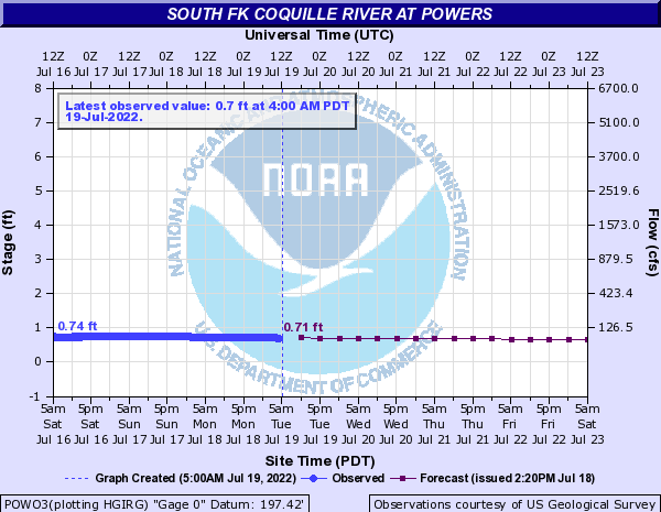 South Fk Coquille River at Powers