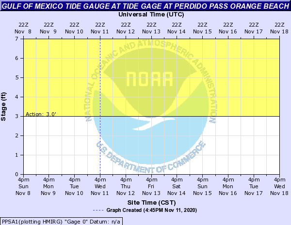Tide Gauge for Perdido Bay, Orange Beach, between Gulf Shores, AL and Pensacola, FL