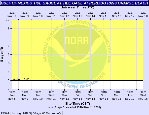 Gulf of Mexico Tide Gauge at TIDE GAGE AT PERDIDO PASS ORANGE BEACH