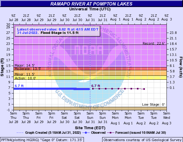 Ramapo River at Pompton Lakes