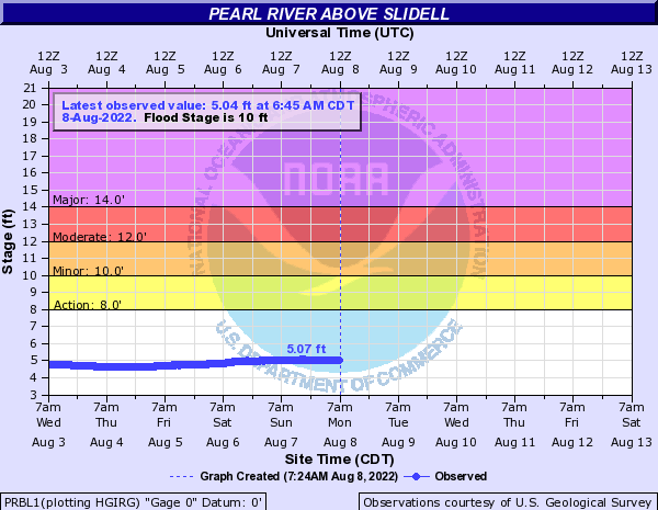 Pearl River above Slidell