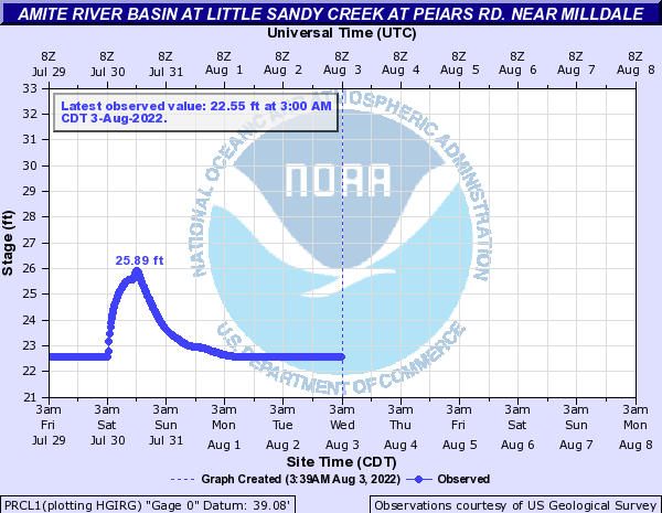 Amite River Basin at Little Sandy Creek at Peiars Rd. near Milldale
