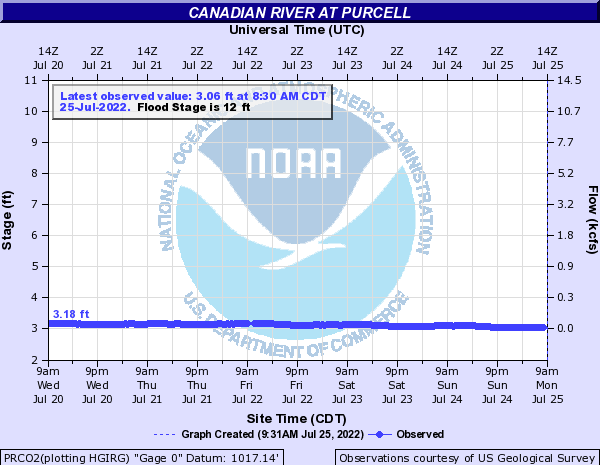 Canadian River at Purcell