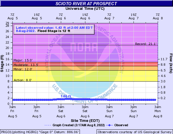 Scioto River at Prospect