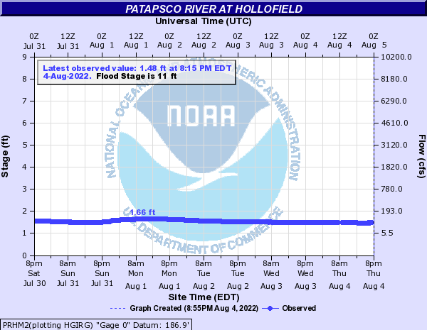 Patapsco River at Hollofield