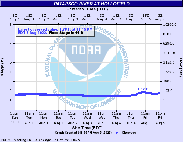 USGS Water-data graph for Hollofield