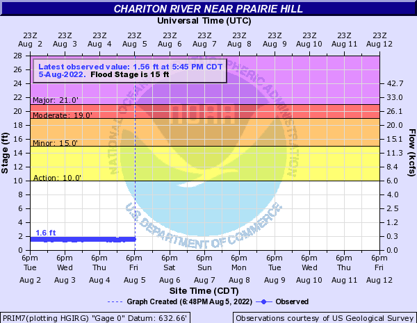 Chariton River near Prairie Hill