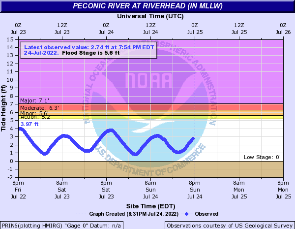 Peconic River at Riverhead