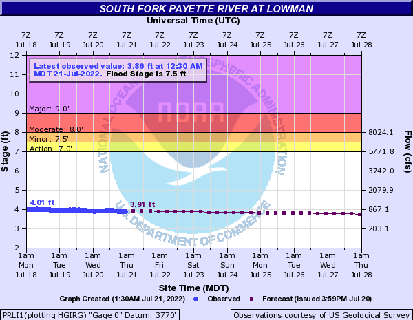 South Fork Payette River at Lowman