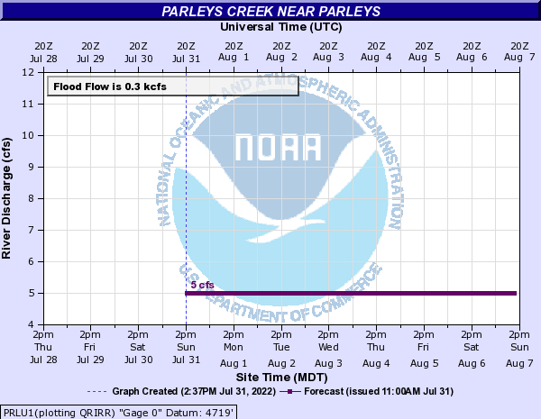 Parleys Creek near Parleys