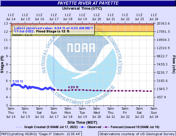 Payette River at Payette