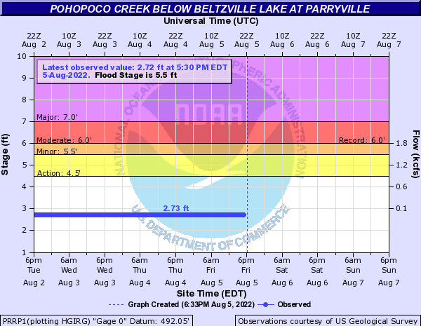 Pohopoco Creek below Beltzville Lake at Parryville