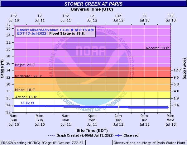 Stoner Creek at Paris