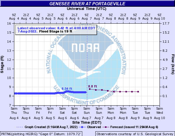 Forecast Hydrograph for PRTN6