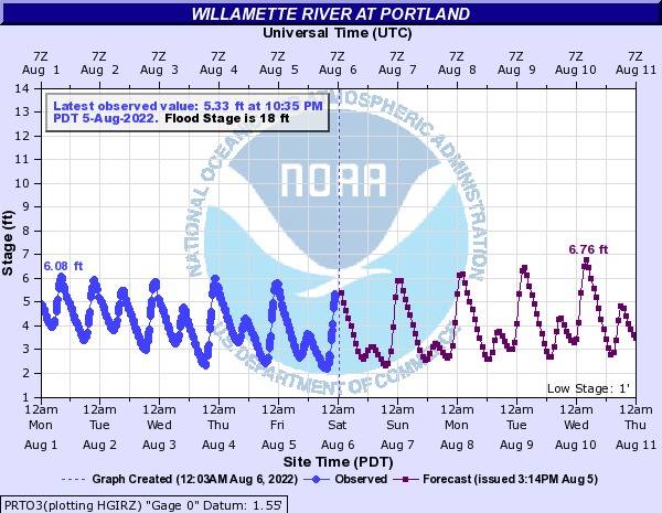 Flood gauge for Willamette River at Portland