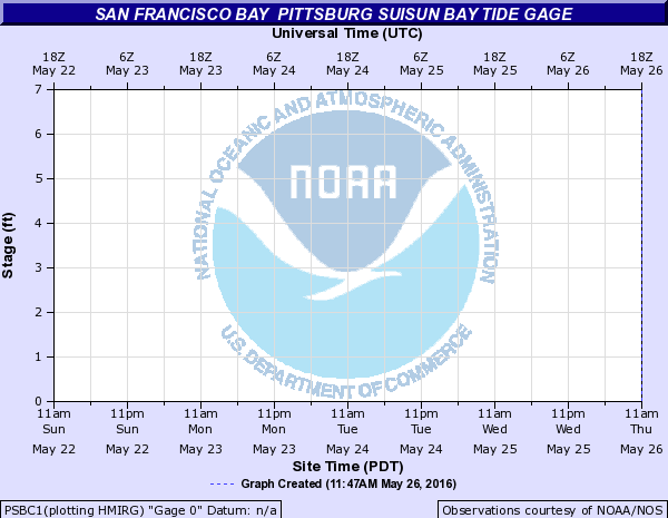San Francisco Bay other Pittsburg Suisun Bay Tide gage
