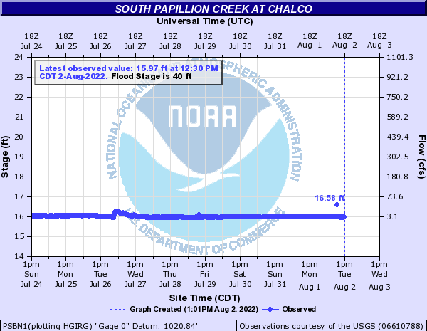 South Papillion Creek at Chalco