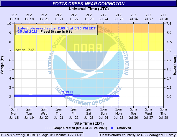 Potts Creek near Covington